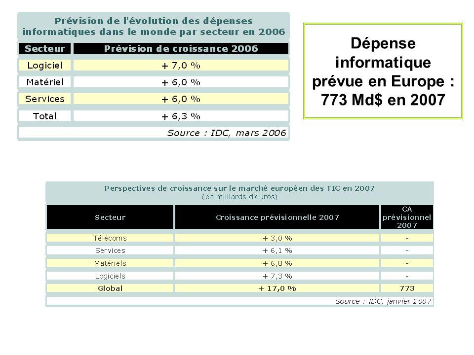 Dépense informatique prévue en Europe : 773 Md$ en 2007