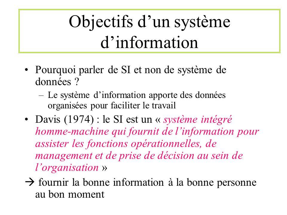 Objectifs d'un système d'information