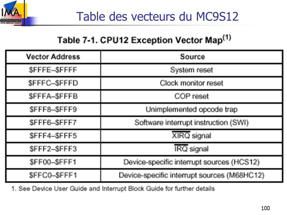 Table des vecteurs du MC9S12