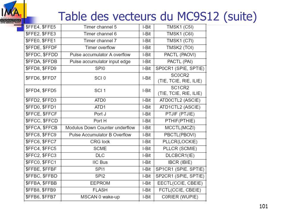 Table des vecteurs du MC9S12 (suite)