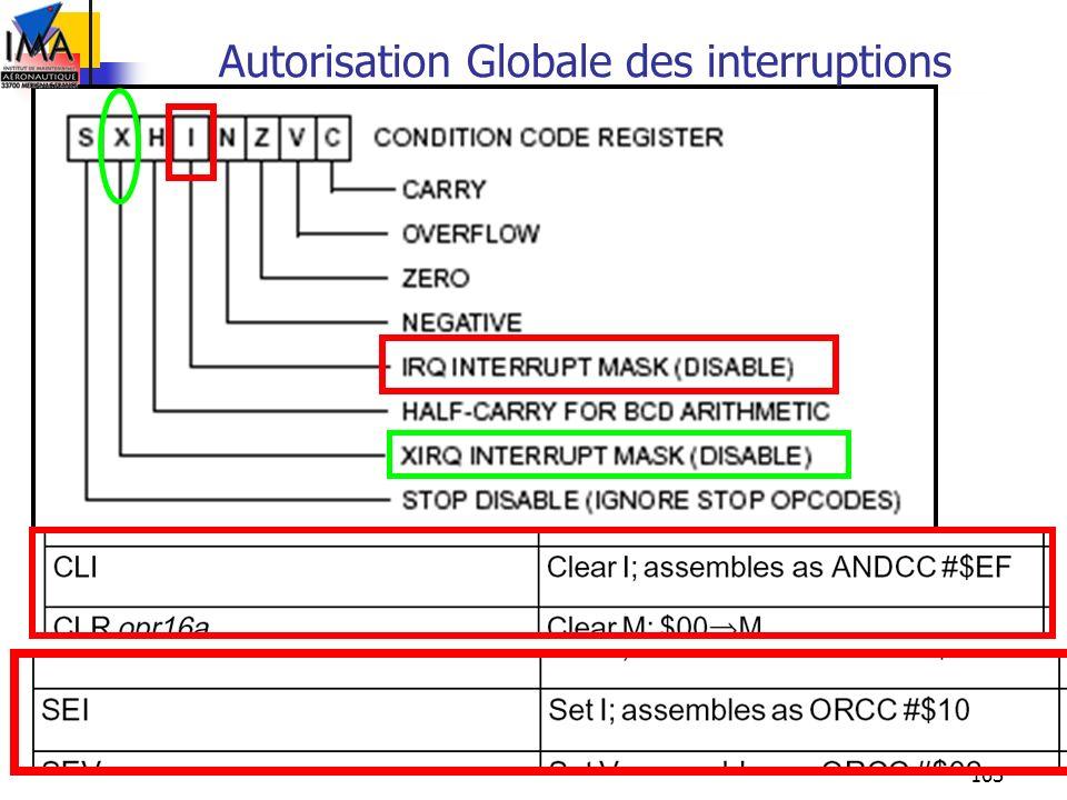 Autorisation Globale des interruptions