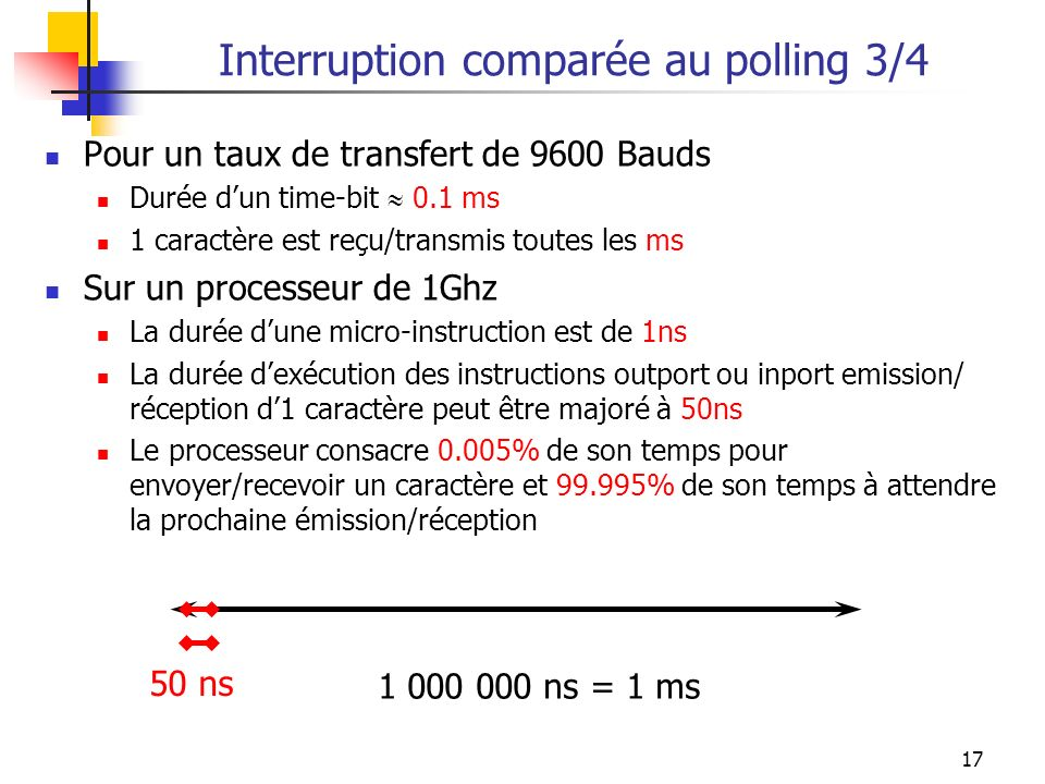 Interruption comparée au polling 3/4