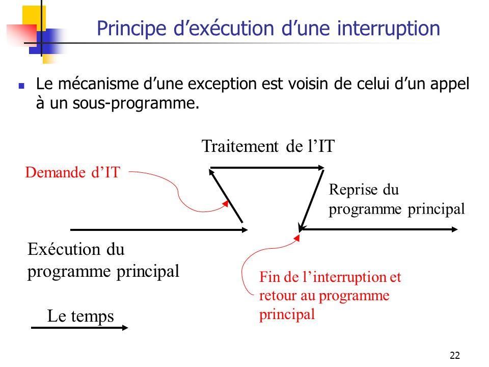 Principe d'exécution d'une interruption
