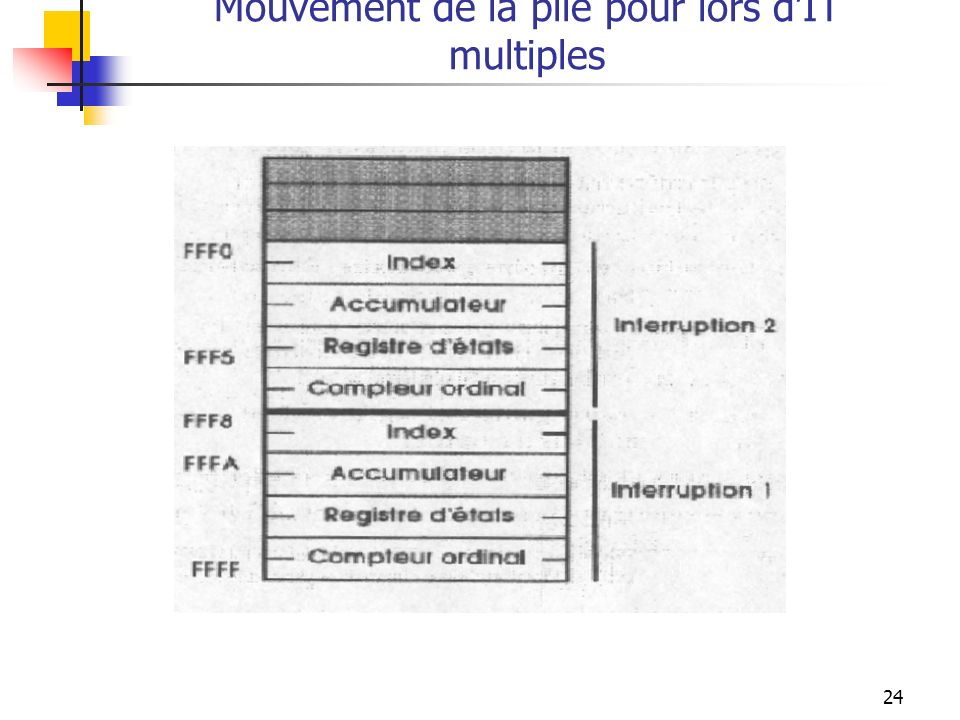 Mouvement de la pile pour lors d'IT multiples