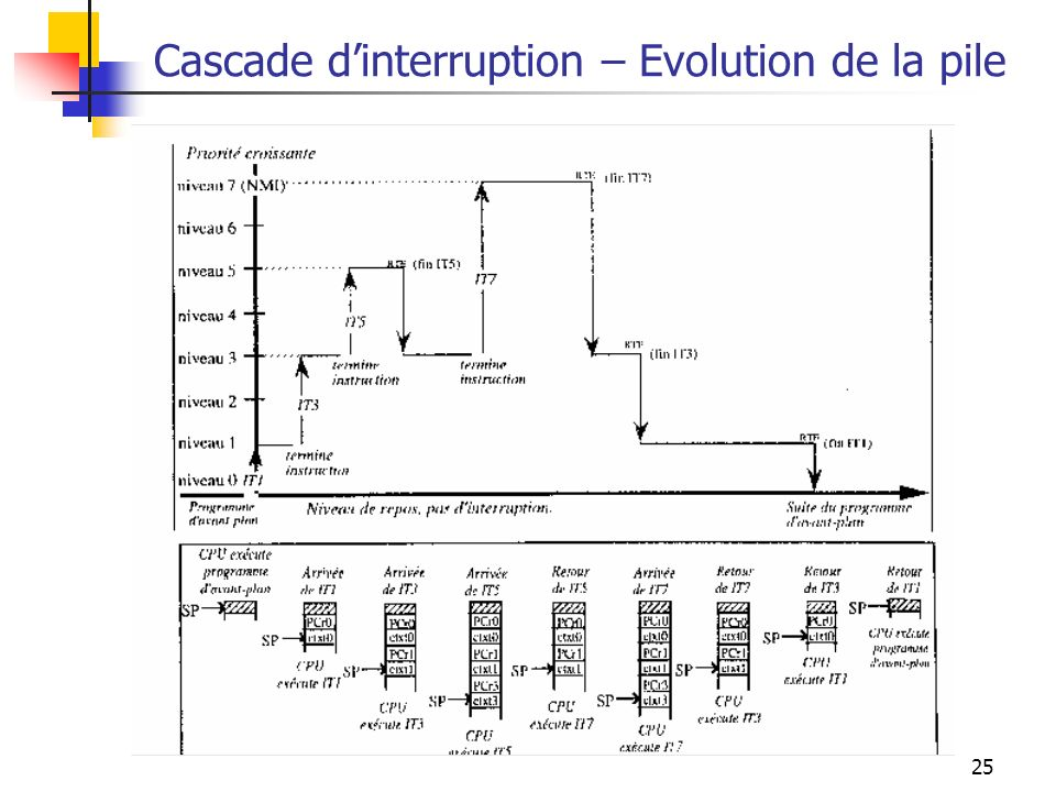 Cascade d'interruption – Evolution de la pile