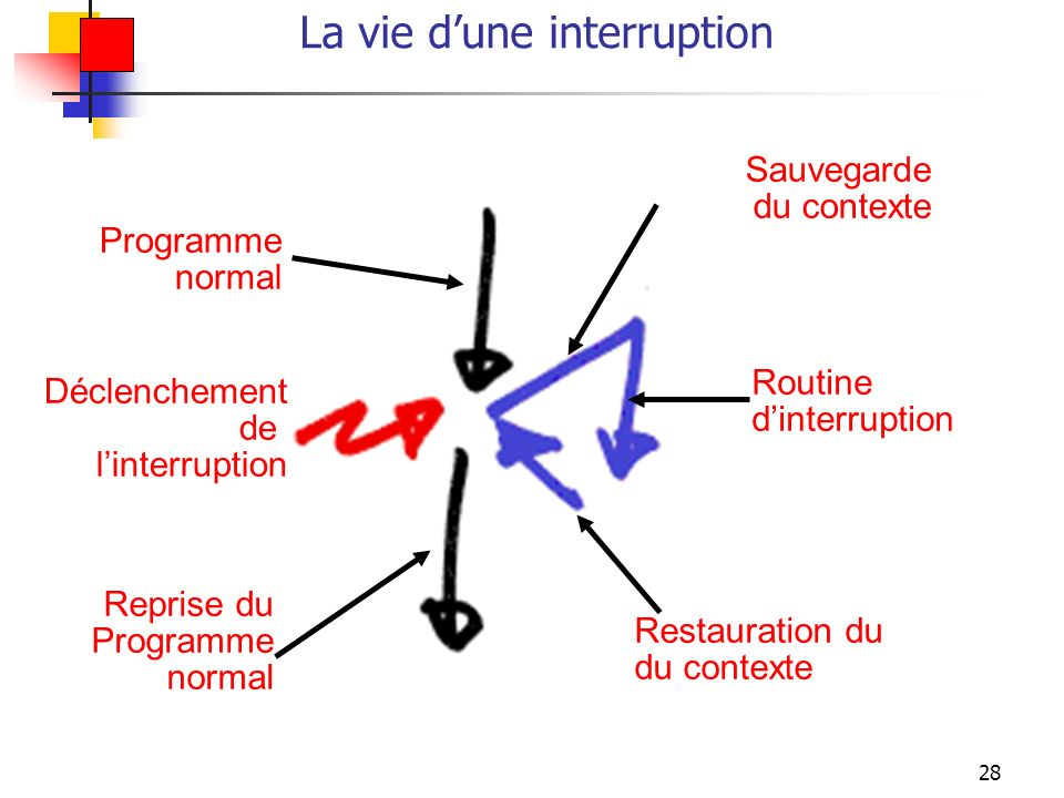 La vie d'une interruption