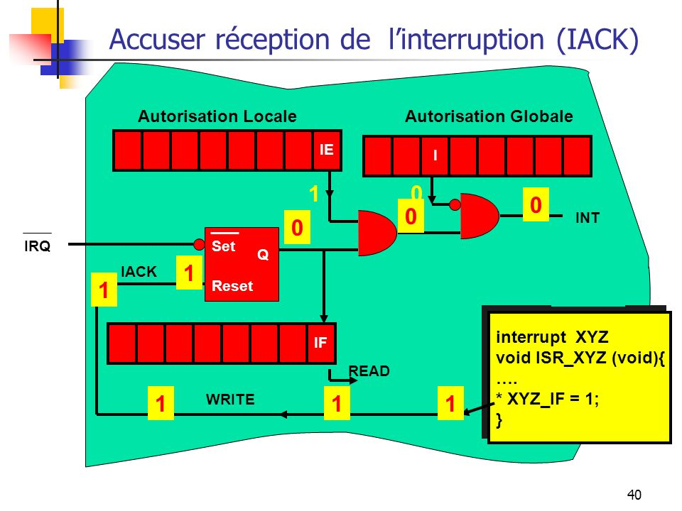 Accuser réception de l'interruption (IACK)