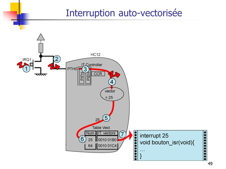 Interruption auto-vectorisée