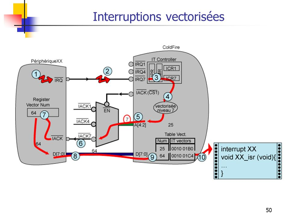 Interruptions vectorisées