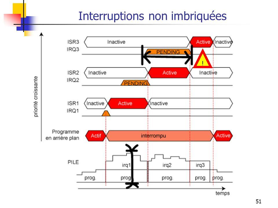 Interruptions non imbriquées