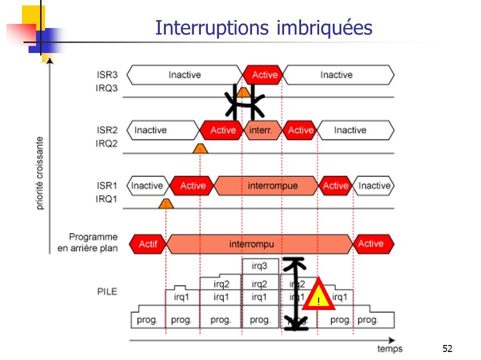 Interruptions imbriquées