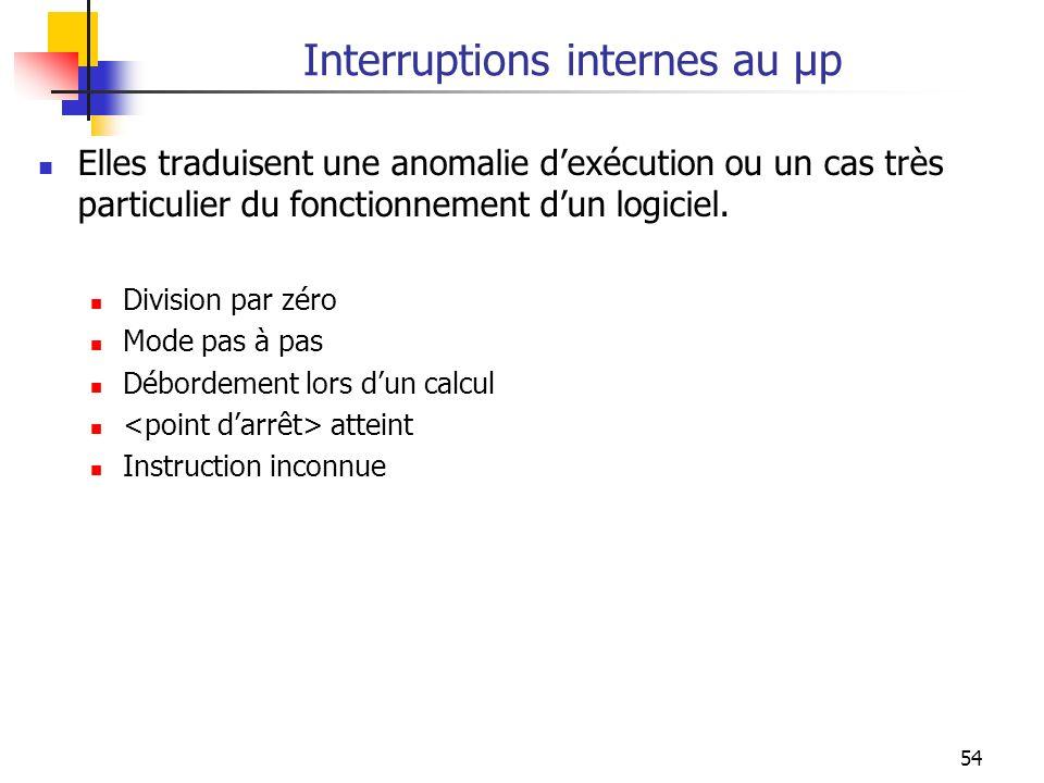 Interruptions internes au µp