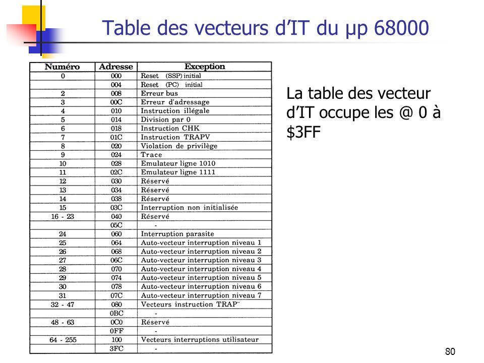 Table des vecteurs d'IT du µp 68000