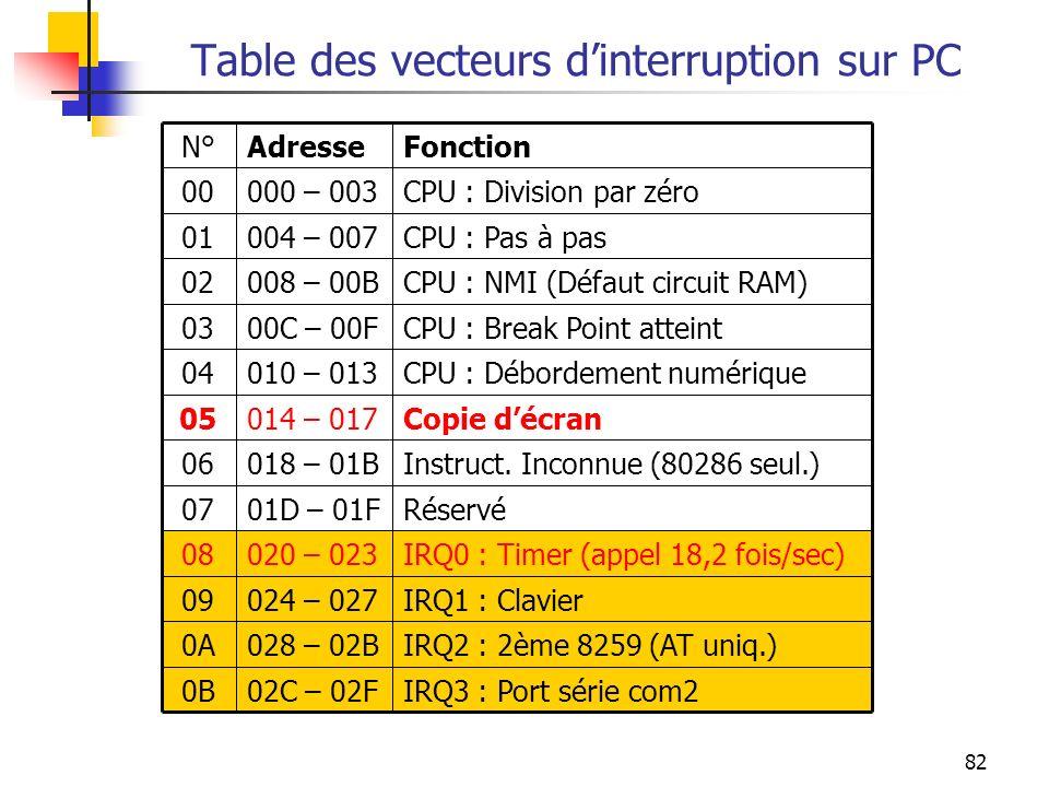 Table des vecteurs d'interruption sur PC