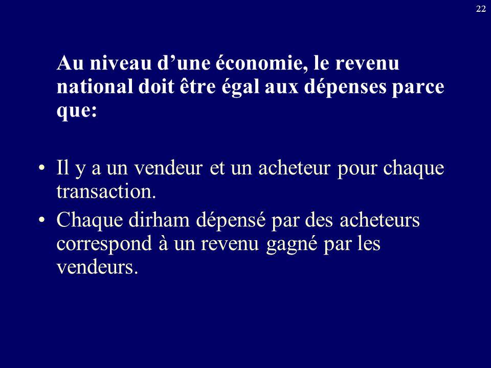 Au niveau d'une économie, le revenu national doit être égal aux dépenses parce que: