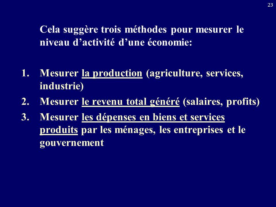 Cela suggère trois méthodes pour mesurer le niveau d'activité d'une économie: