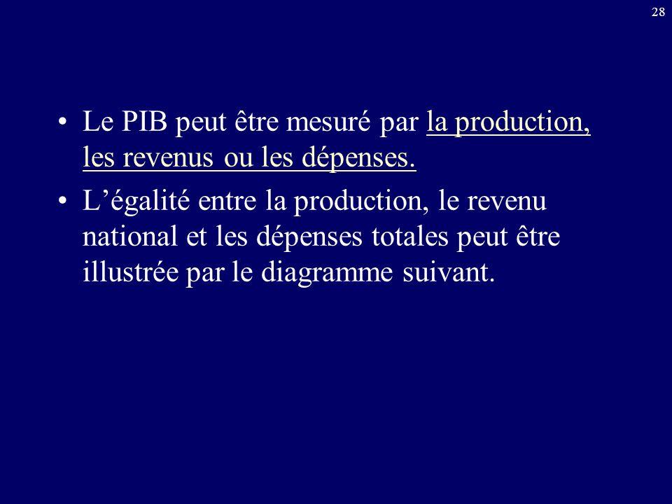 Le PIB peut être mesuré par la production, les revenus ou les dépenses.