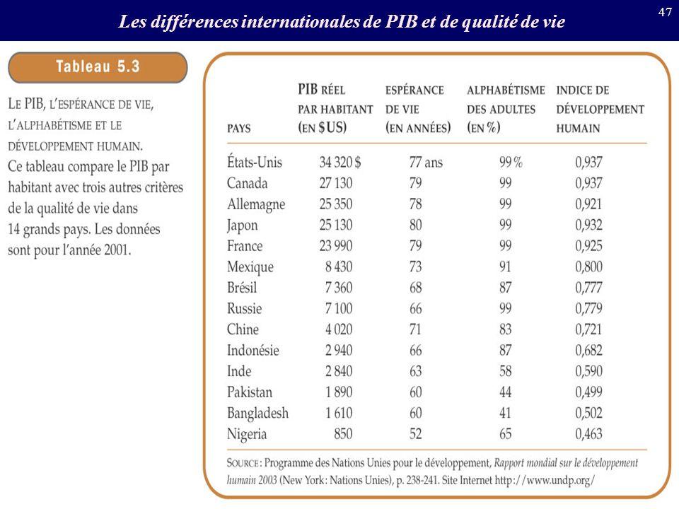 Les différences internationales de PIB et de qualité de vie