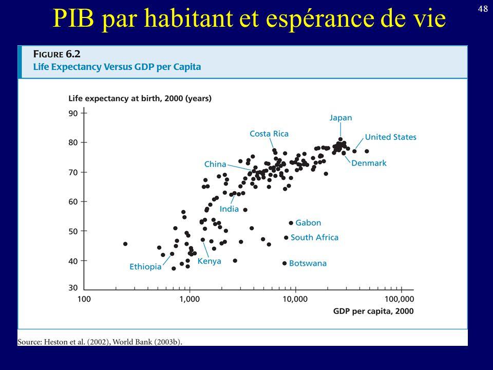 PIB par habitant et espérance de vie
