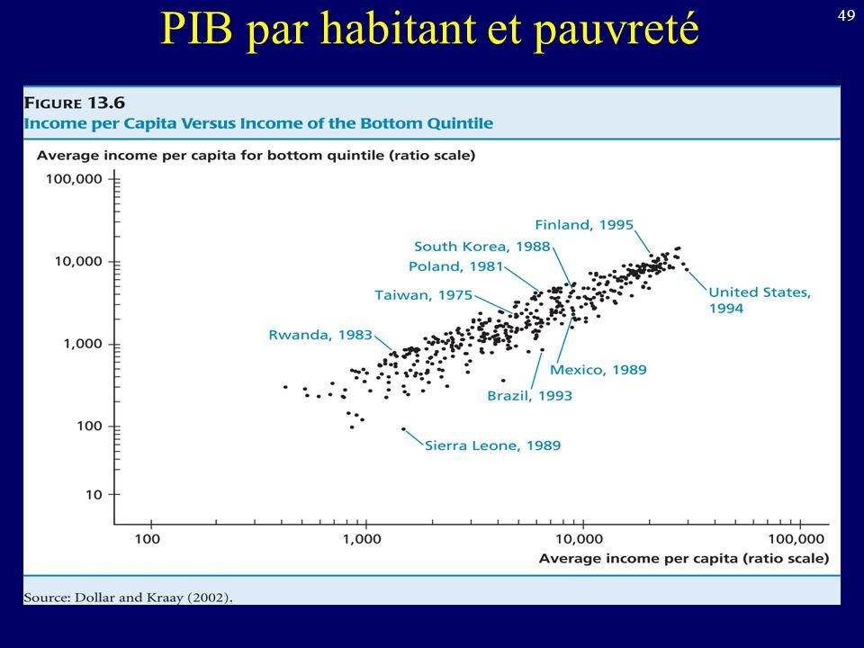 PIB par habitant et pauvreté