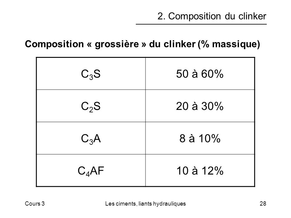 2. Composition du clinker