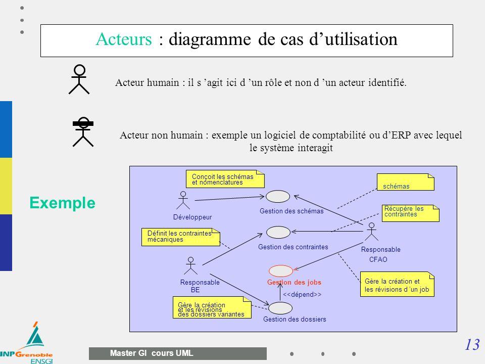 Acteurs : diagramme de cas d'utilisation