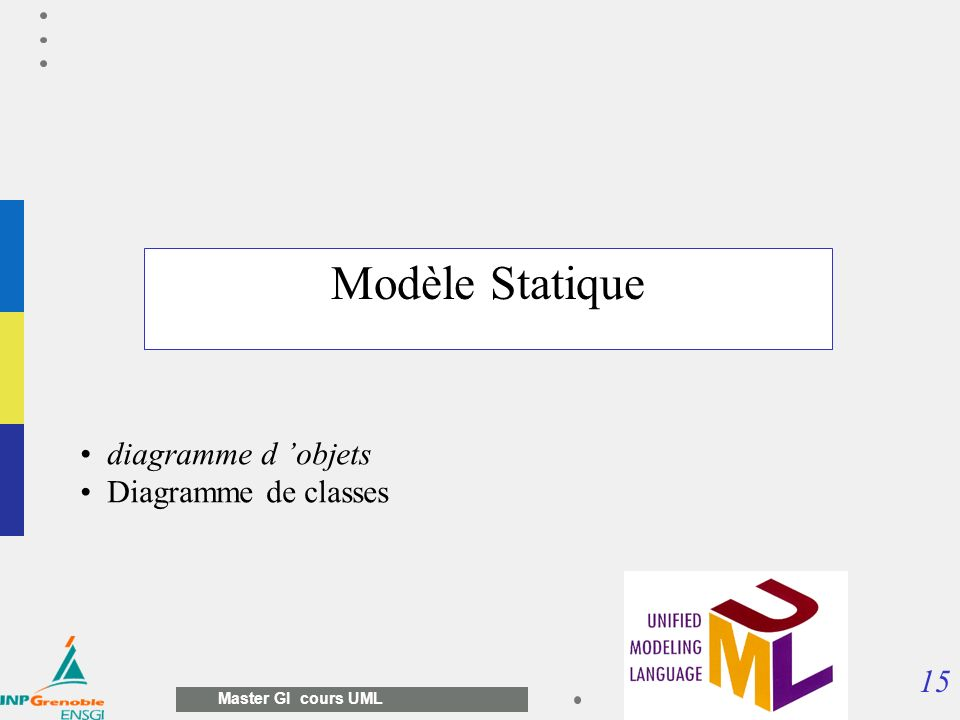 Modèle Statique diagramme d 'objets Diagramme de classes