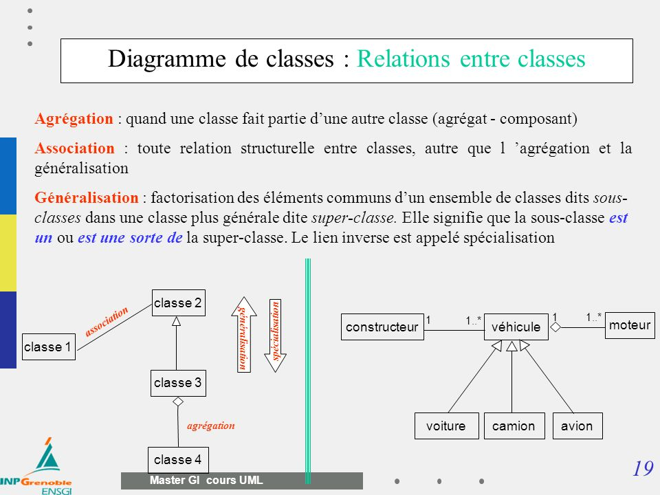 Diagramme de classes : Relations entre classes