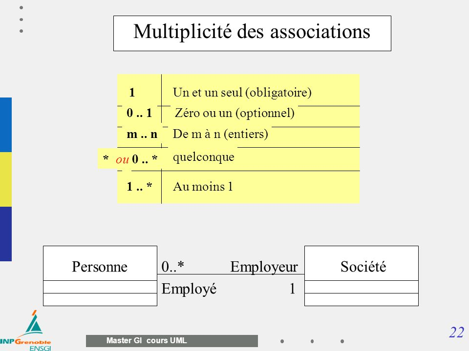 Multiplicité des associations