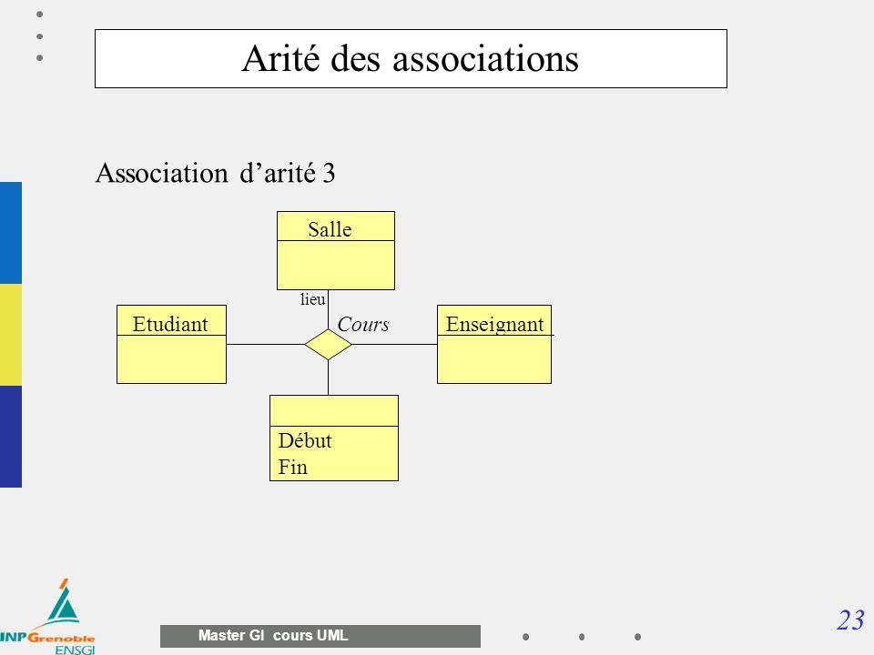 Arité des associations