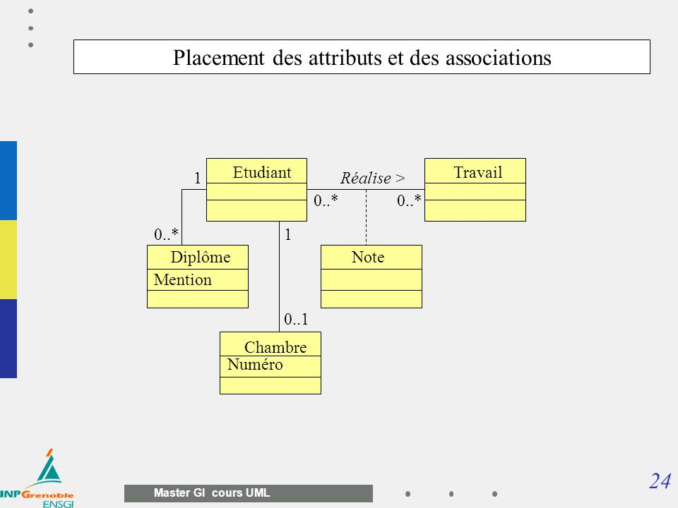 Placement des attributs et des associations