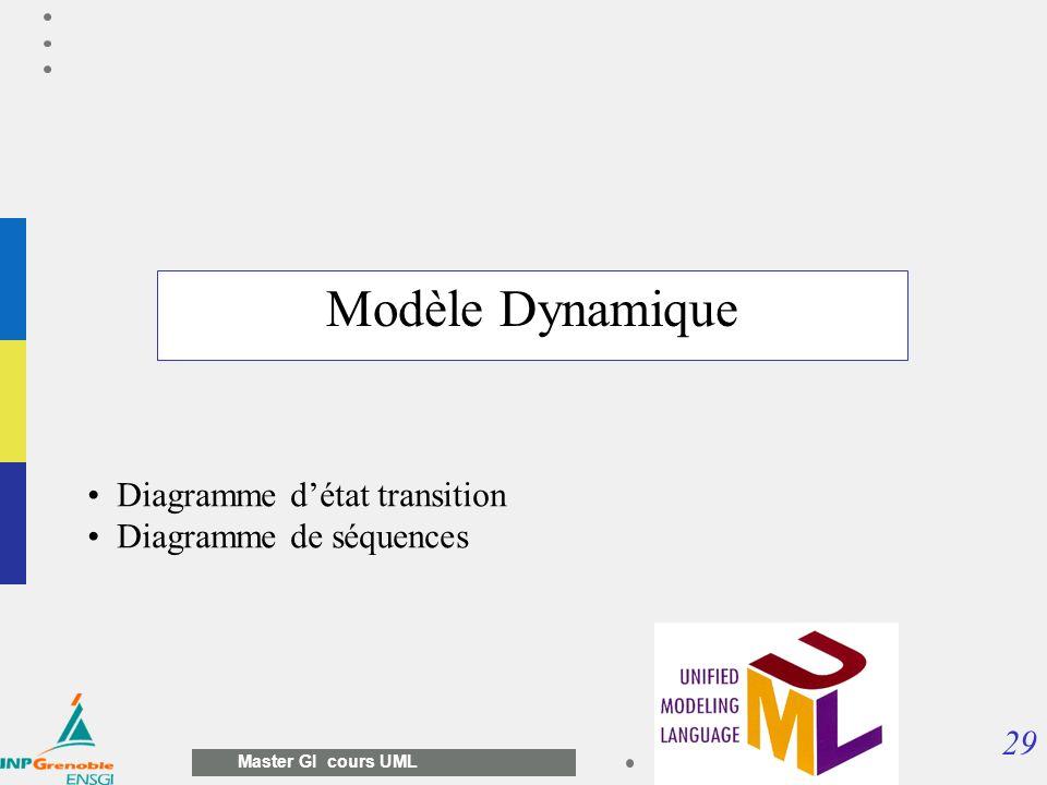 Modèle Dynamique Diagramme d'état transition Diagramme de séquences