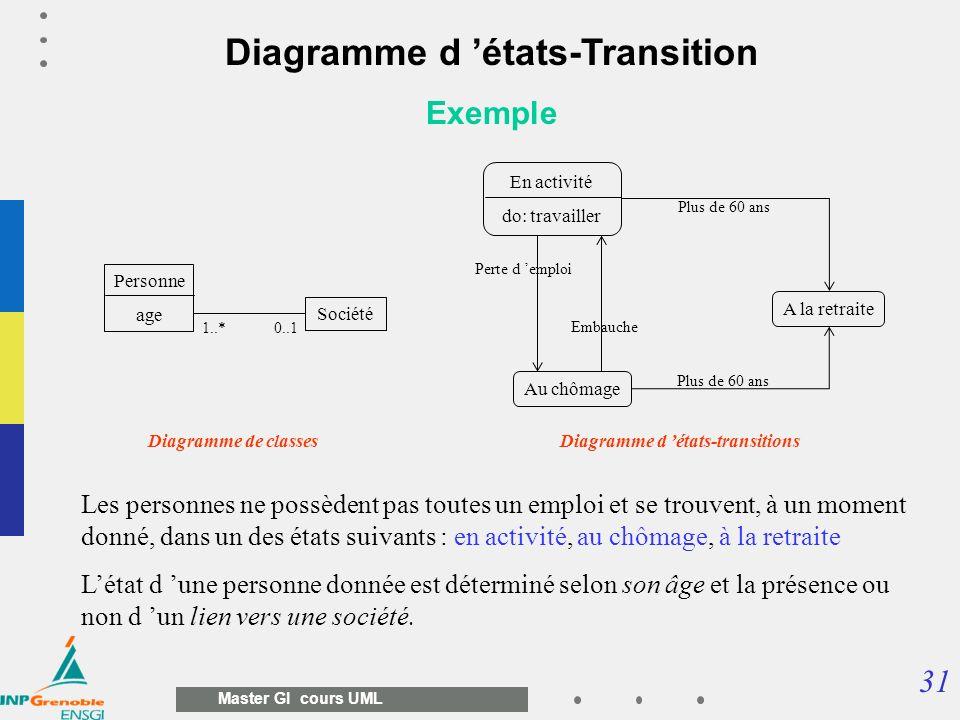 Diagramme d 'états-Transition Diagramme d 'états-transitions