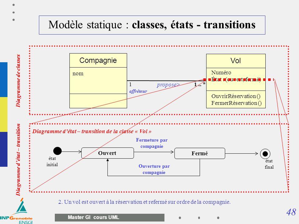 Modèle statique : classes, états - transitions