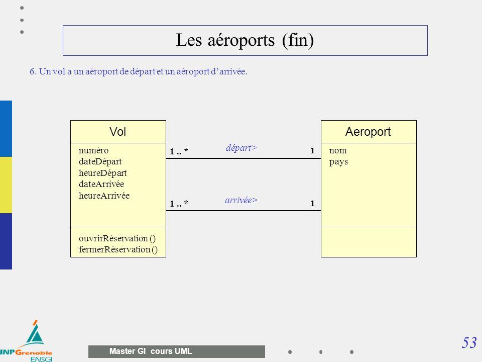 Les aéroports (fin) Vol Aeroport