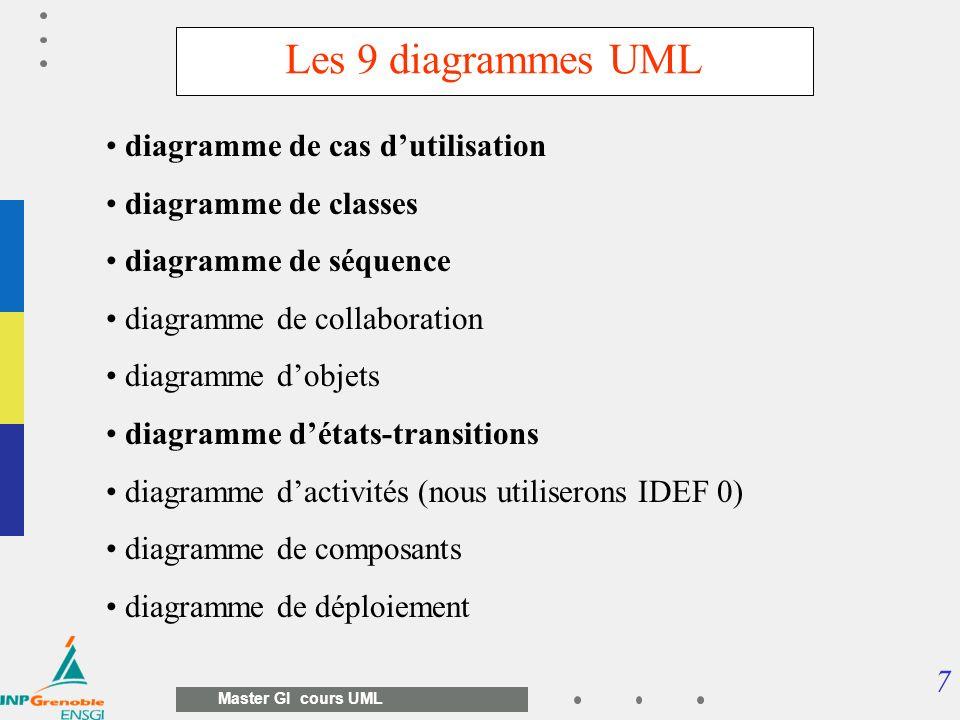 Les 9 diagrammes UML diagramme de cas d'utilisation
