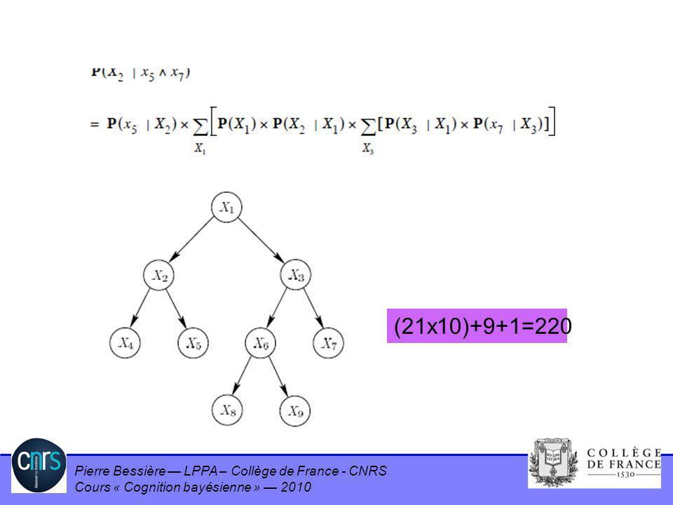 Result (2) (21x10)+9+1=220