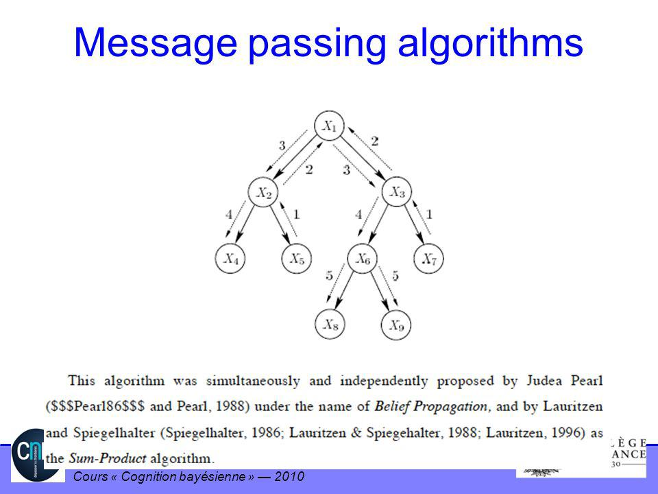 Message passing algorithms