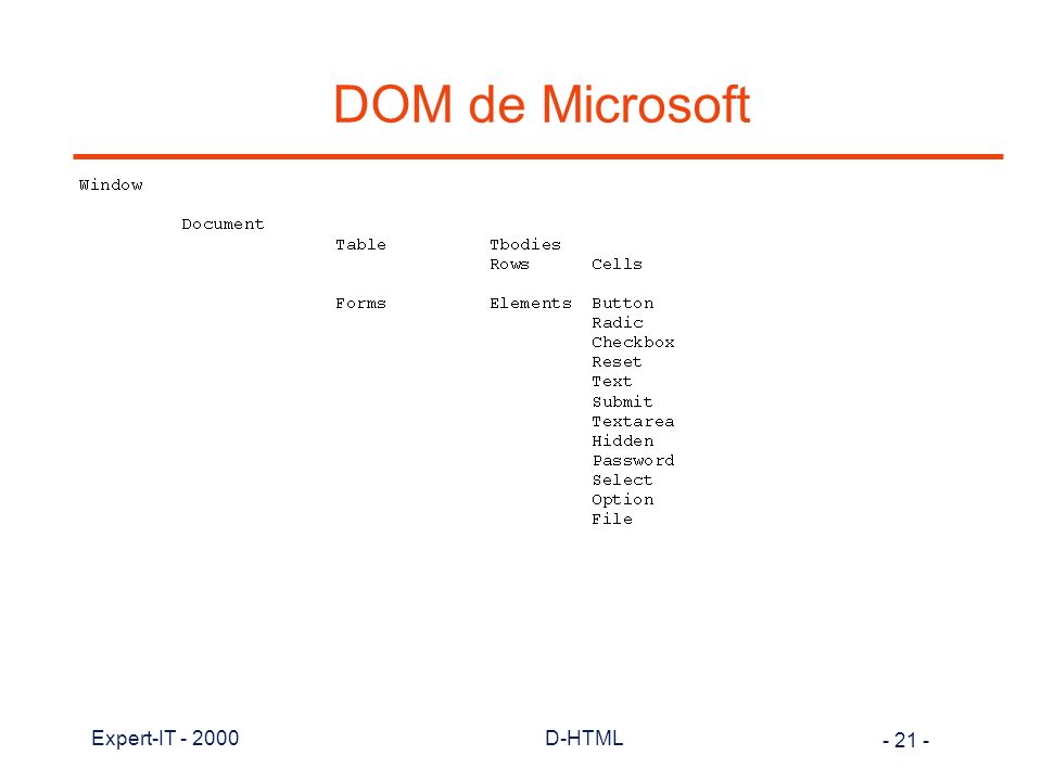 DOM de Microsoft Expert-IT - 2000 D-HTML