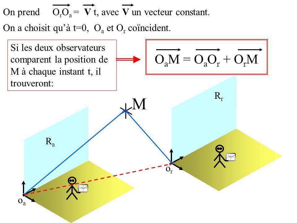 M OaM = OaOr + OrM On prend OrOa = V t, avec V un vecteur constant.