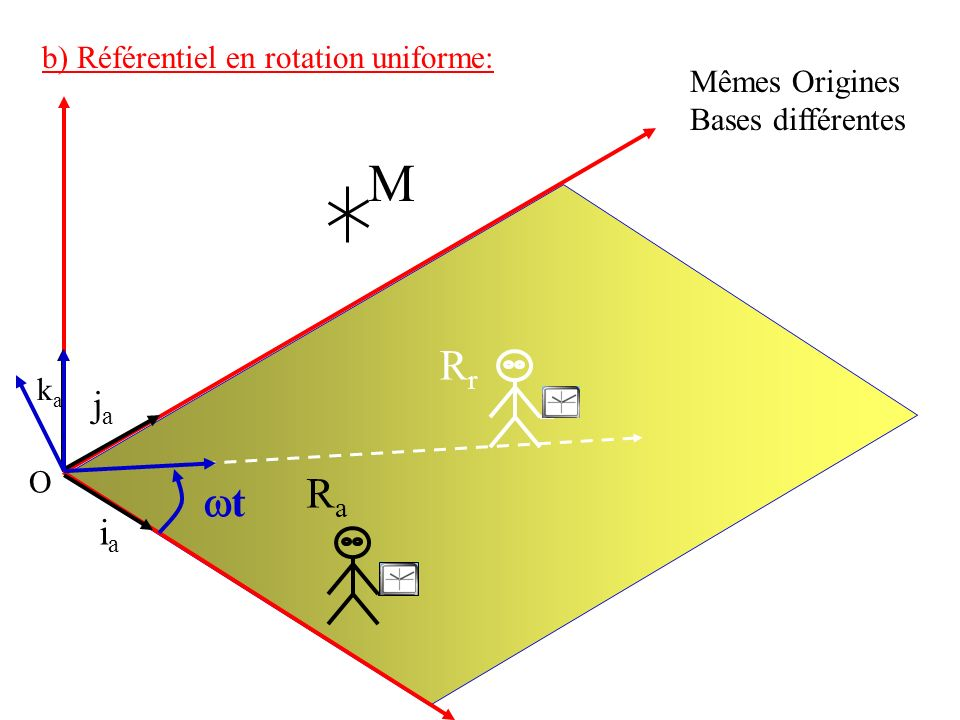 M ka Rr Ra wt ja ia b) Référentiel en rotation uniforme: