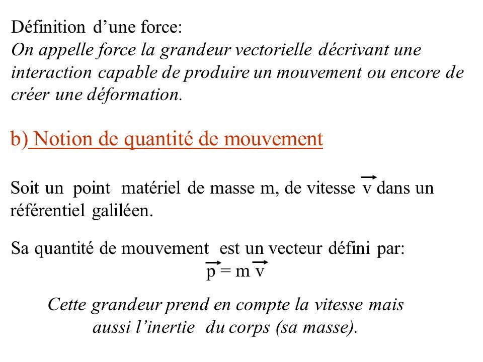 b) Notion de quantité de mouvement