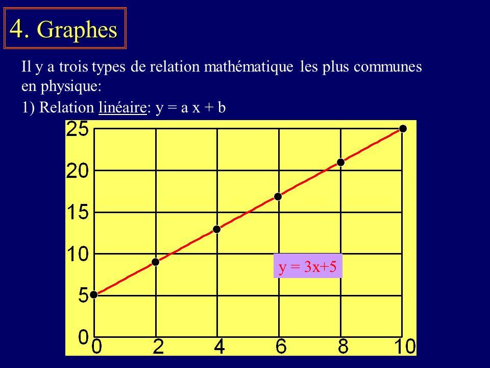 4. Graphes Il y a trois types de relation mathématique les plus communes. en physique: 1) Relation linéaire: y = a x + b.