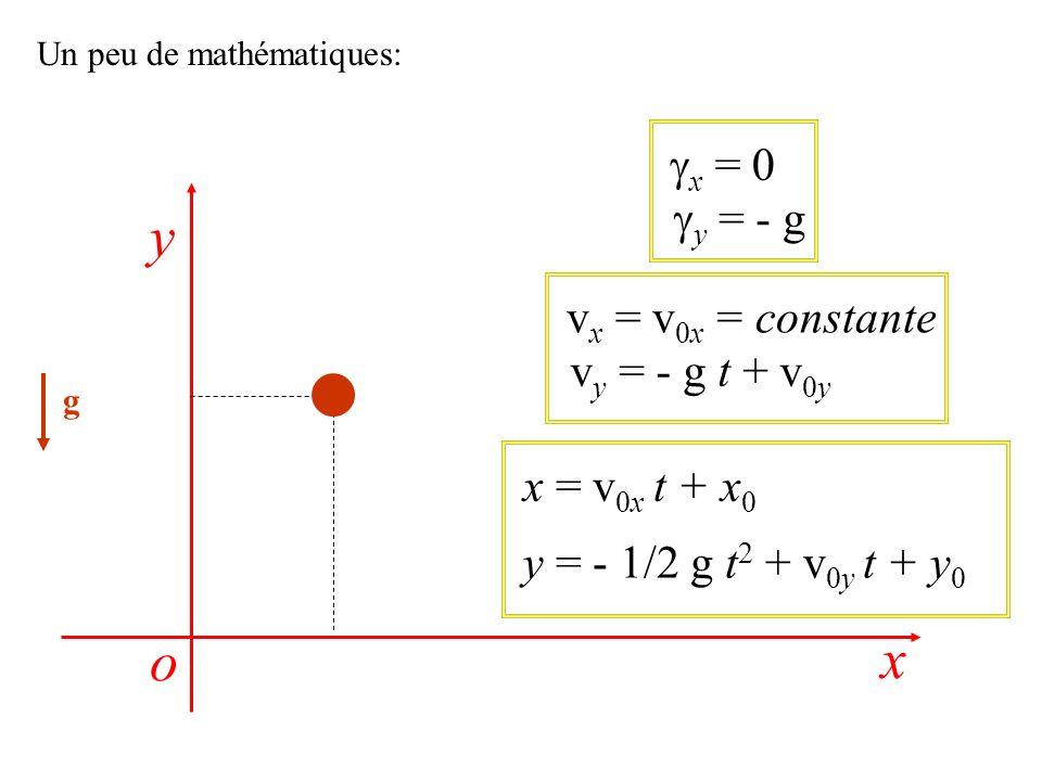 y o x gx = 0 gy = - g vx = v0x = constante vy = - g t + v0y