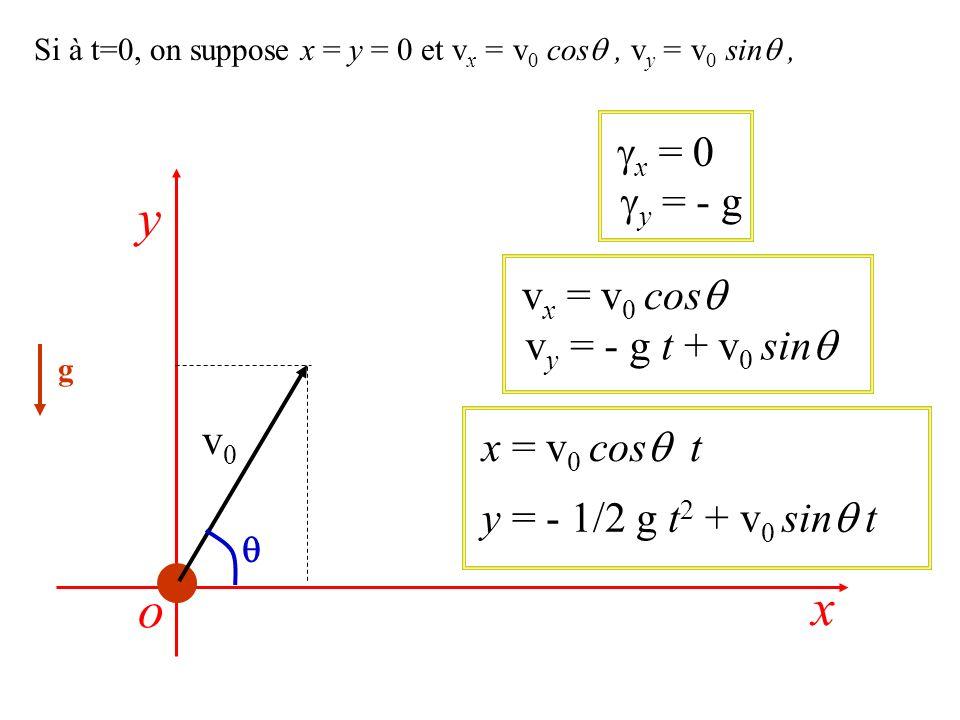 y o x gx = 0 gy = - g vx = v0 cosq vy = - g t + v0 sinq v0
