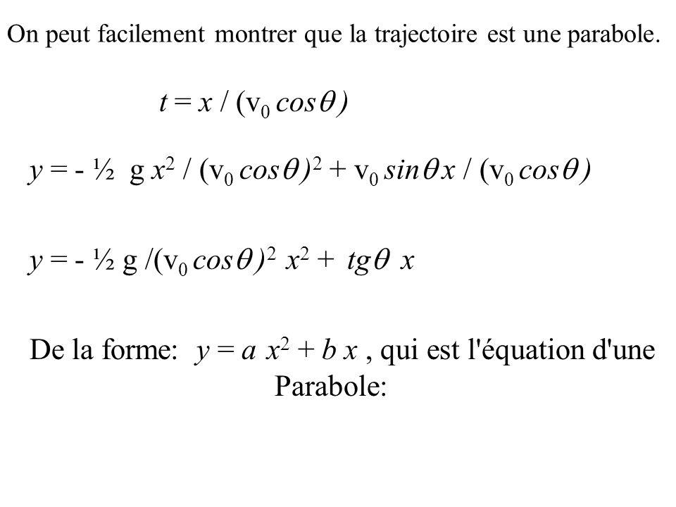 De la forme: y = a x2 + b x , qui est l équation d une