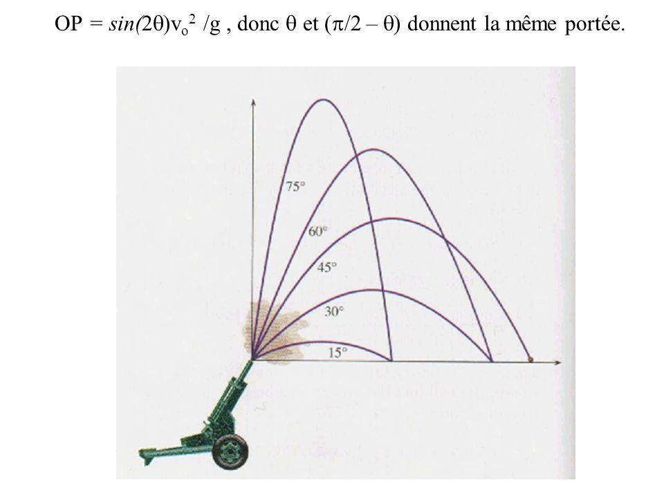 OP = sin(2q)vo2 /g , donc q et (p/2 – q) donnent la même portée.