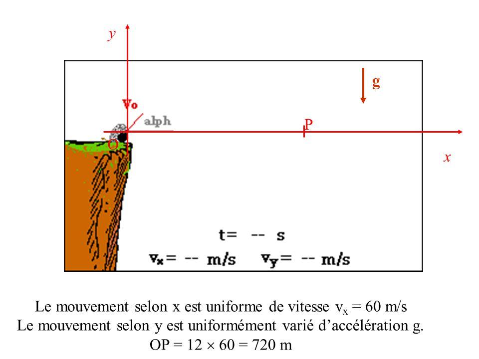 Le mouvement selon x est uniforme de vitesse vx = 60 m/s