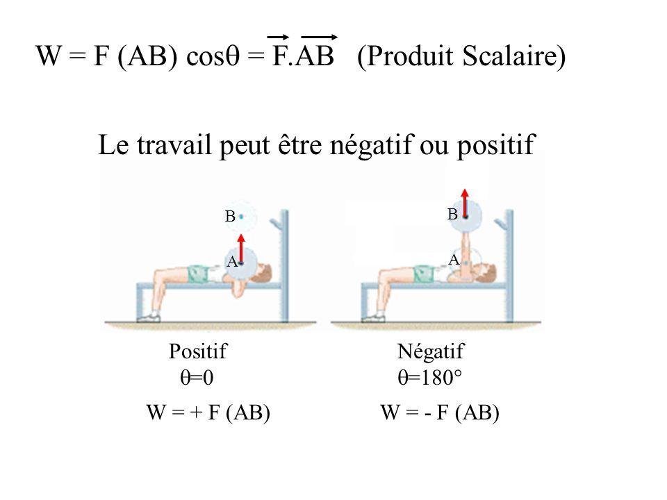 W = F (AB) cosq = F.AB (Produit Scalaire)