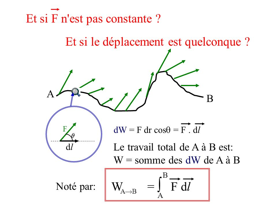 Et si F n est pas constante